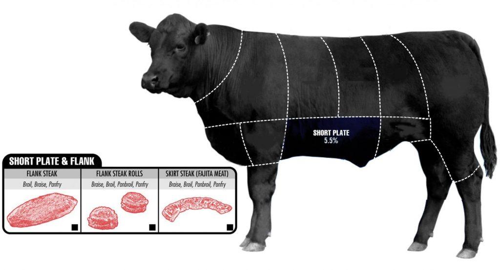 Vị trí thịt ba rọi, ba chỉ bò